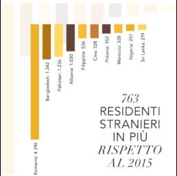 Bilancio di fine mandato Comune di Arezzo | Gli stranieri residenti ad Arezzo
