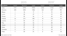 Bilancio di fine mandato Comune di Arezzo | Stima cittadini con più di 100 anni